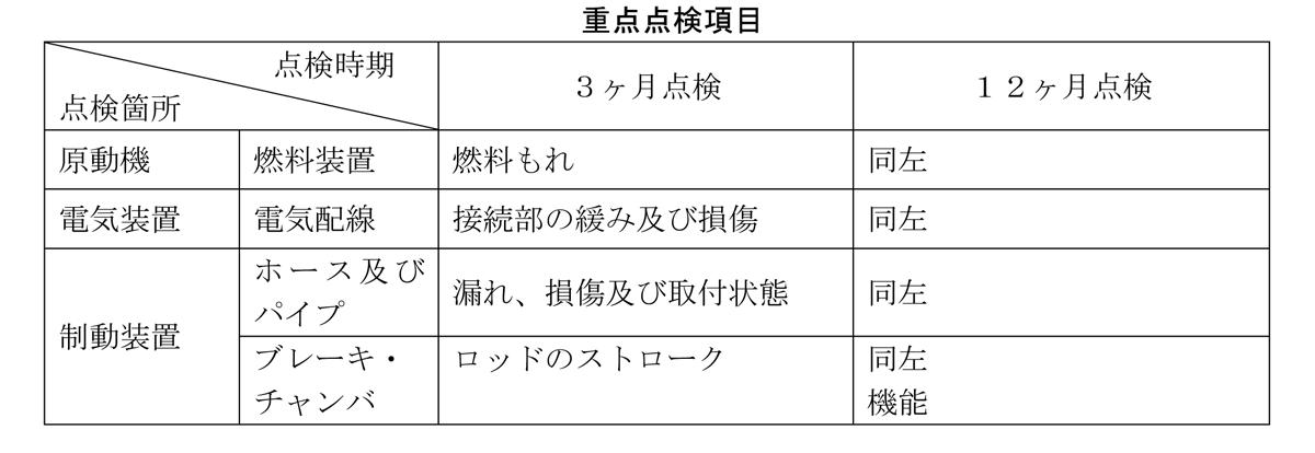 20210816_ tenken_seibi_hyo01